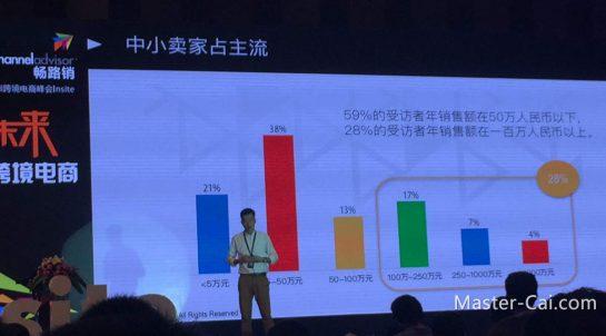 外贸B2C企业销售额分布,只有top 4%的受方者业绩超过1000万RMB/年。