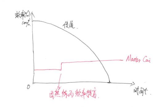 传统开发信与Master蔡浩开发信效率的区别