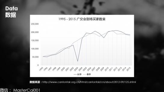 1995年-2015年广交会到场买家数量