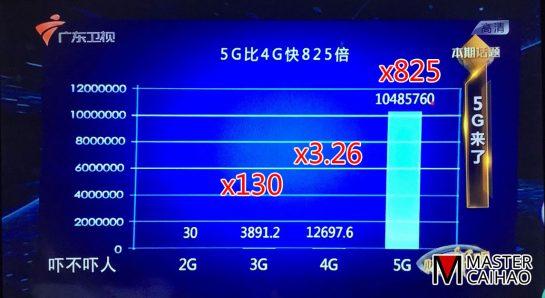 从2G到5G的带宽发展